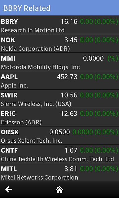 Stockona - stock management app powered by Google Finance