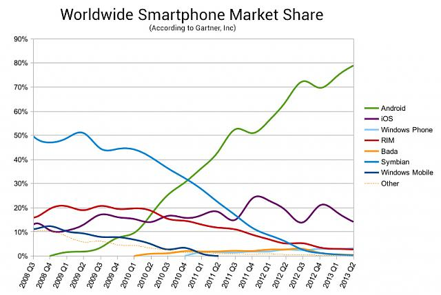 Firephone and Blackberry. The story of two struggles. [or failures]-chart32.jpg