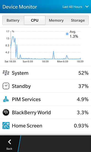 Luckily solved my battery issue on 1925 - BlackBerry