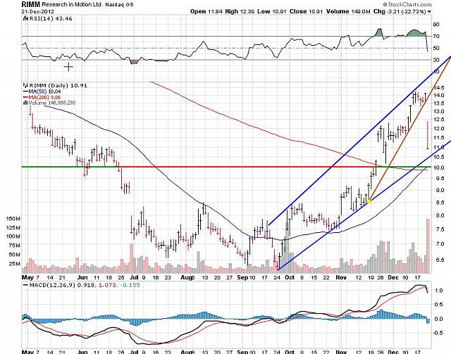 I support BBRY and I buy shares !-rim-dec-23-2012-chart.jpg
