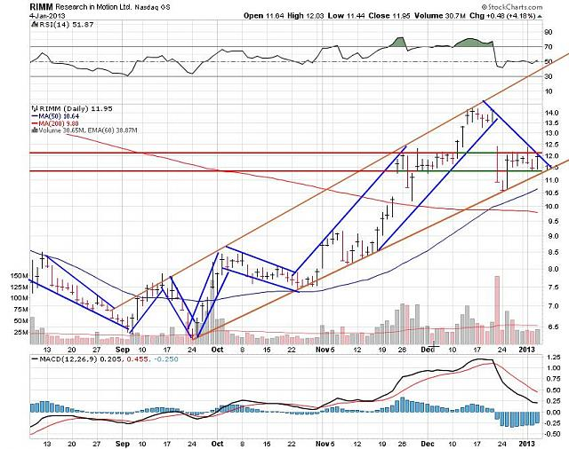 I support BBRY and I buy shares !-rim-jan-5-2012-chart.jpg