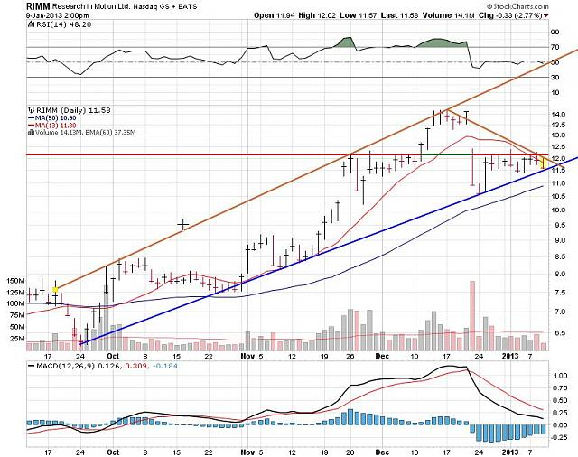 I support BBRY and I buy shares !-rim-jan-9-2012-chart.jpg