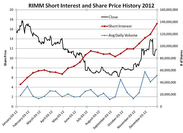 I support BBRY and I buy shares !-rimm.jpg