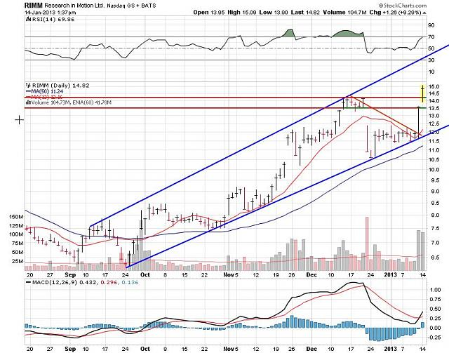 I support BBRY and I buy shares !-rim-jan-14-2012-chart.jpg