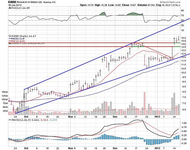 I support BBRY and I buy shares !-rim-jan-16-2012-chart.jpg