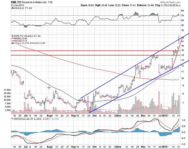 The BBRY Café.  [Formerly: I support BBRY and I buy shares]-rim-jan-21a-2012-chart.jpg