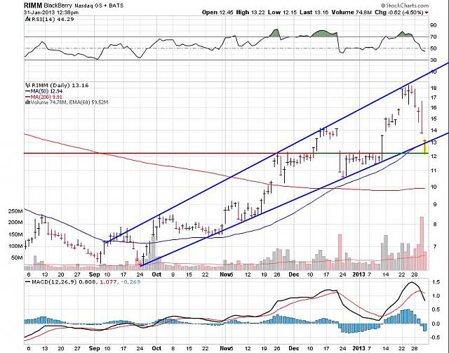 The BBRY Café.  [Formerly: I support BBRY and I buy shares]-rim-jan-31-2012-chart.jpg