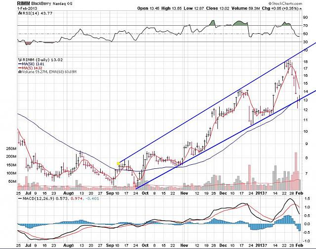 I support BBRY and I buy shares !-rim-feb-2-2012-chart.jpg