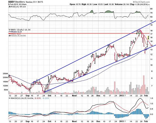 I support BBRY and I buy shares !-rim-feb-5-2012-chart.jpg