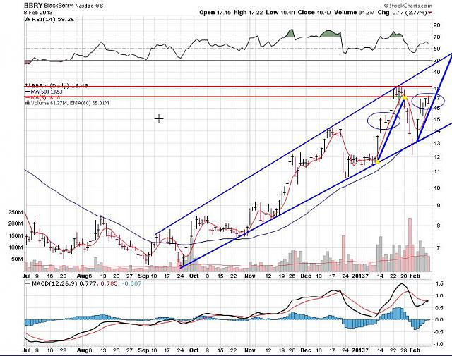 I support BBRY and I buy shares !-rim-feb-9-2012-chart.jpg