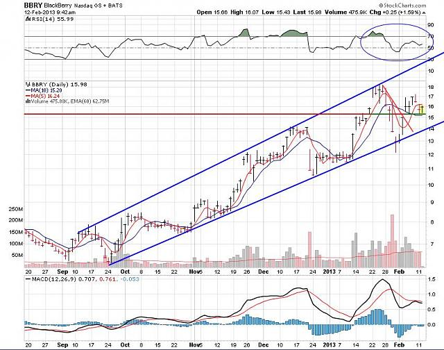 The BBRY Café.  [Formerly: I support BBRY and I buy shares]-rim-feb-12-2013-chart.jpg