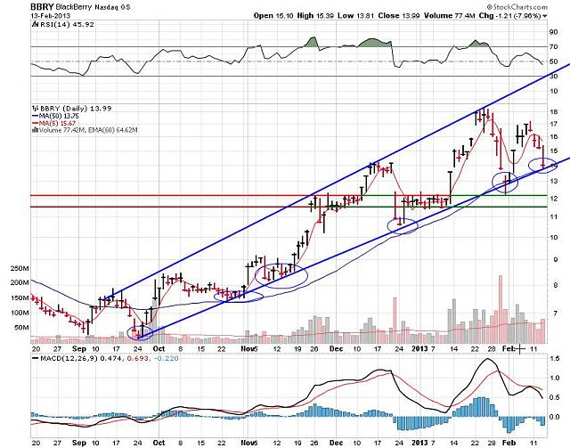 I support BBRY and I buy shares !-rim-feb-13d-2013-chart.jpg