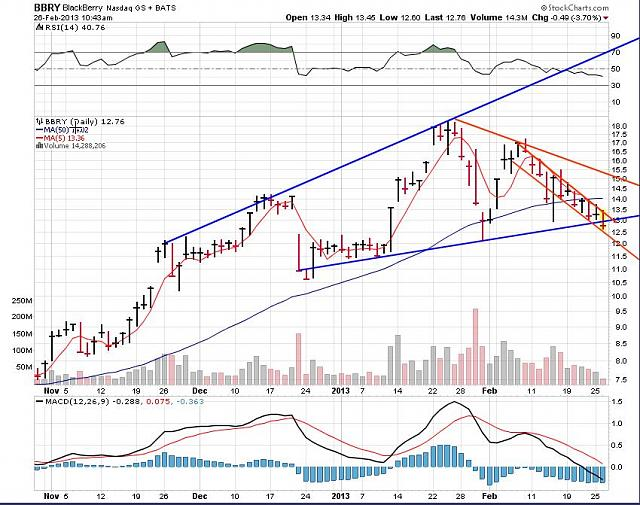 I support BBRY and I buy shares !-rim-feb-26b-2013-chart.jpg