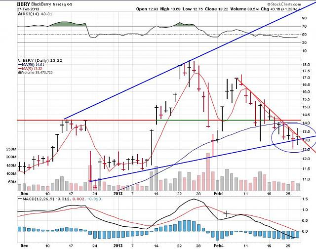 I support BBRY and I buy shares !-rim-feb-27b-2013-chart.jpg