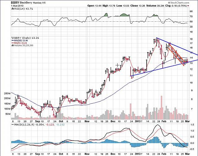 The BBRY Café.  [Formerly: I support BBRY and I buy shares]-rim-march-1a-2013-chart.jpg