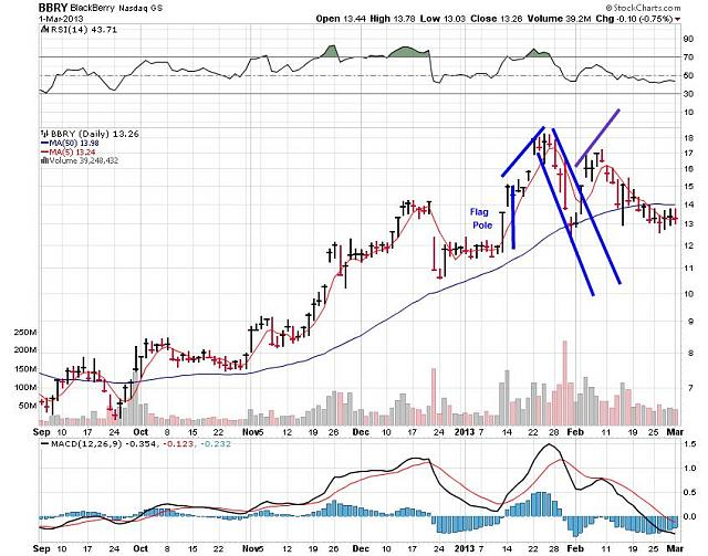 The BBRY Café.  [Formerly: I support BBRY and I buy shares]-rim-march-2b-2013-chart.jpg