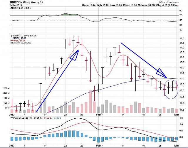 The BBRY Café.  [Formerly: I support BBRY and I buy shares]-rim-march-2a-2013-chart.jpg