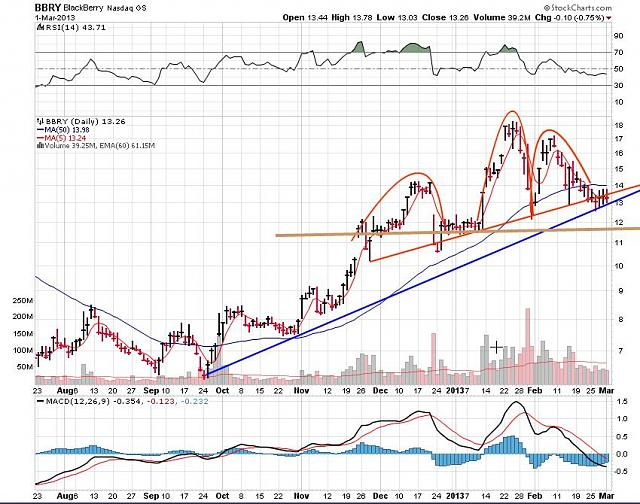 The BBRY Café.  [Formerly: I support BBRY and I buy shares]-rim-march-3-2013-chart.jpg