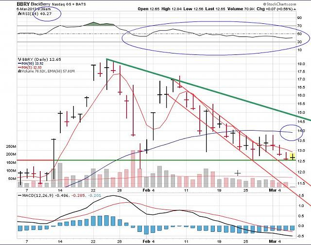 The BBRY Café.  [Formerly: I support BBRY and I buy shares]-rim-march-6-2013-chart.jpg
