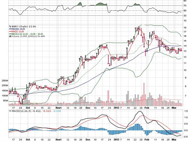 The BBRY Café.  [Formerly: I support BBRY and I buy shares]-rim-march-10a-2013-chart.jpg