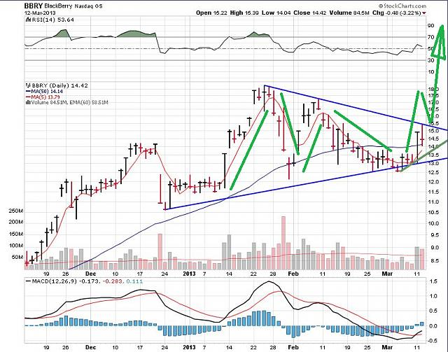 The BBRY Café.  [Formerly: I support BBRY and I buy shares]-rim-march-12b-2013-chart.jpg