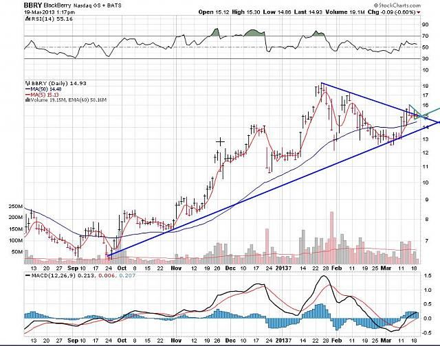 The BBRY Café.  [Formerly: I support BBRY and I buy shares]-rim-march-19-2013-chart.jpg
