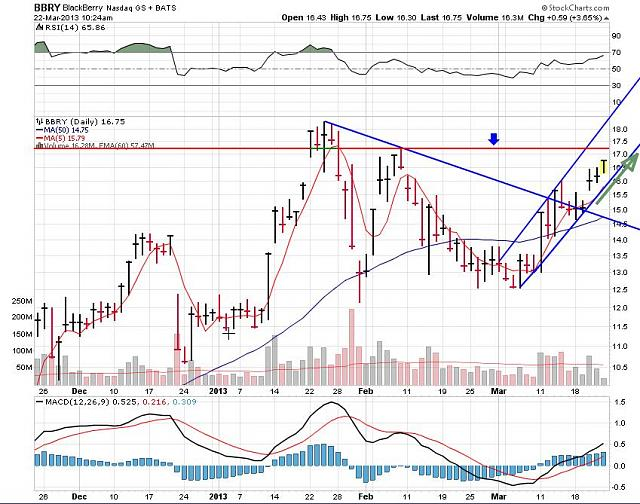 The BBRY Café.  [Formerly: I support BBRY and I buy shares]-rim-march-22-2013-chart.jpg