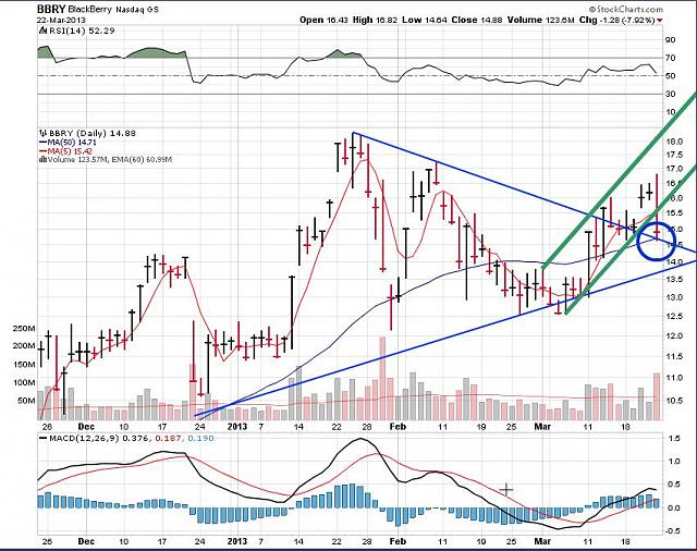 The BBRY Café.  [Formerly: I support BBRY and I buy shares]-rim-march-22c-2013-chart.jpg