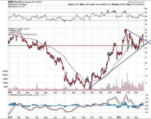 The BBRY Café.  [Formerly: I support BBRY and I buy shares]-rim-march-25-2013-chart.jpg