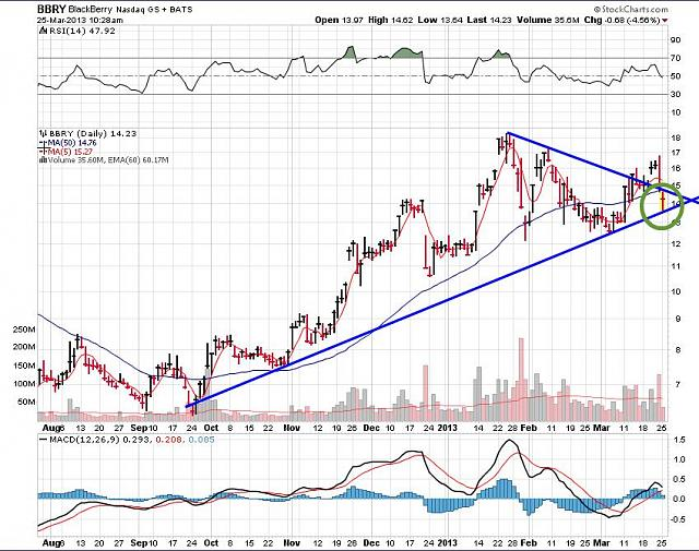 The BBRY Café.  [Formerly: I support BBRY and I buy shares]-rim-march-25a-2013-chart.jpg