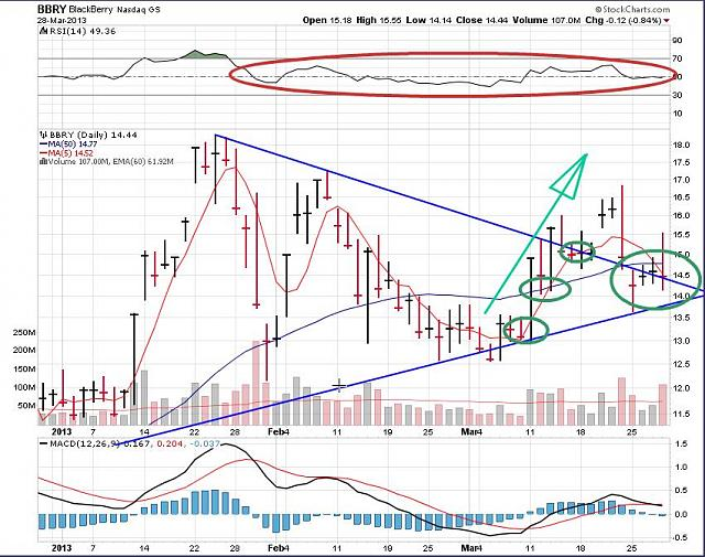 The BBRY Café.  [Formerly: I support BBRY and I buy shares]-rim-march-29-2013-chart.jpg