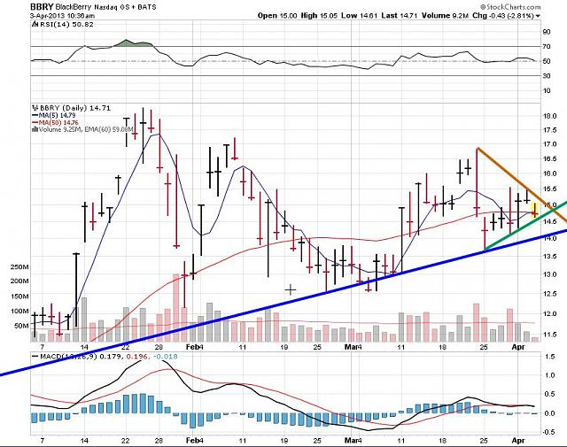 The BBRY Café.  [Formerly: I support BBRY and I buy shares]-rim-april-03a-2013-chart.jpg