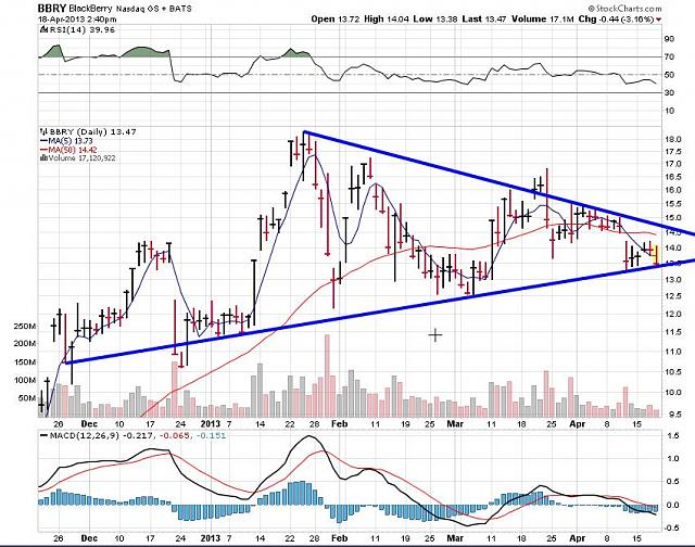 The BBRY Café.  [Formerly: I support BBRY and I buy shares]-rim-april-18b-2013-chart.jpg