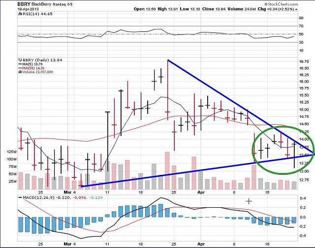 The BBRY Café.  [Formerly: I support BBRY and I buy shares]-rim-april-20b-2013-chart.jpg