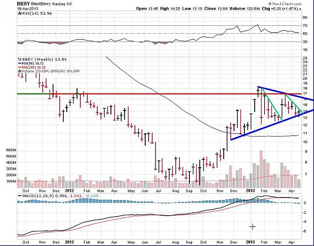 The BBRY Café.  [Formerly: I support BBRY and I buy shares]-rim-april-20a-2013-chart.jpg