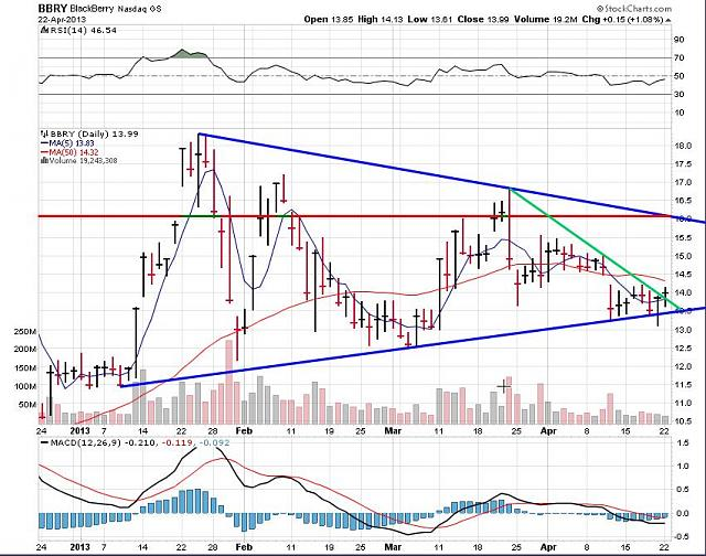 The BBRY Café.  [Formerly: I support BBRY and I buy shares]-rim-april-23-2013-chart.jpg