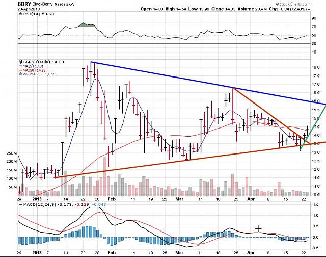 The BBRY Café.  [Formerly: I support BBRY and I buy shares]-rim-april-24-2013-chart.jpg