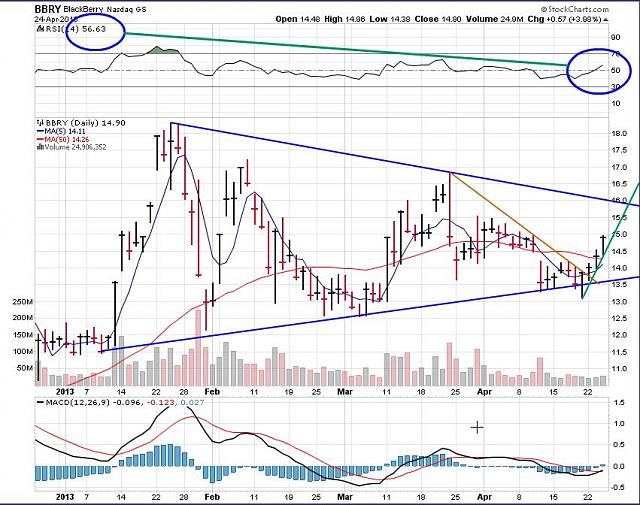 The BBRY Café.  [Formerly: I support BBRY and I buy shares]-rim-april-25-2013-chart.jpg