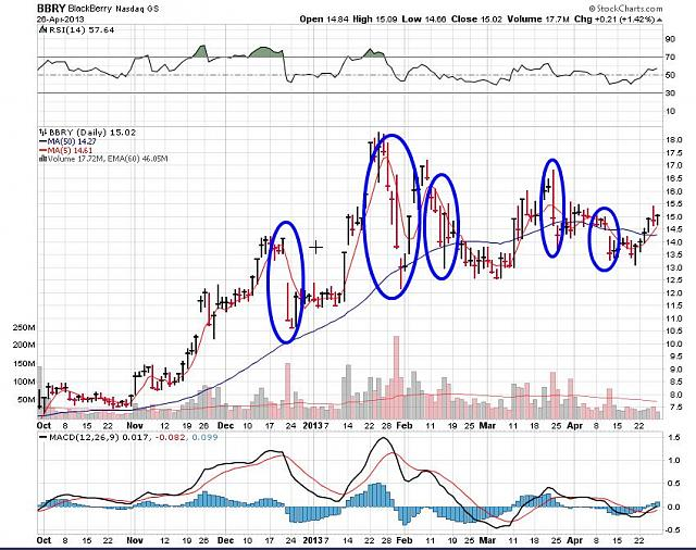 The BBRY Café.  [Formerly: I support BBRY and I buy shares]-rim-april-27a-2013-chart.jpg