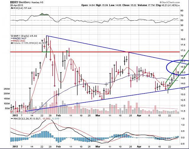 The BBRY Café.  [Formerly: I support BBRY and I buy shares]-rim-april-27-2013-chart.jpg