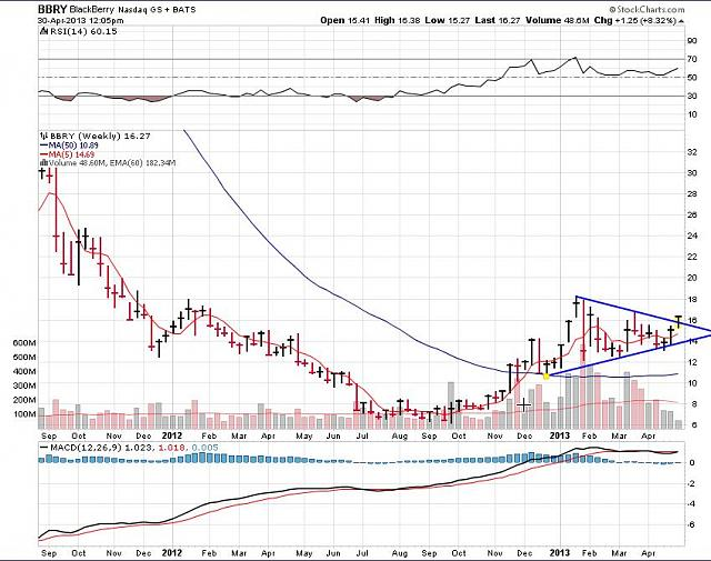 The BBRY Café.  [Formerly: I support BBRY and I buy shares]-rim-april-30a-2013-chart.jpg