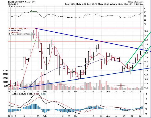 The BBRY Café.  [Formerly: I support BBRY and I buy shares]-rim-may-1-2013-chart.jpg
