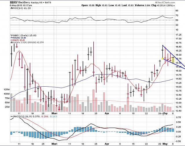 The BBRY Café.  [Formerly: I support BBRY and I buy shares]-rim-may-6a-2013-chart.jpg