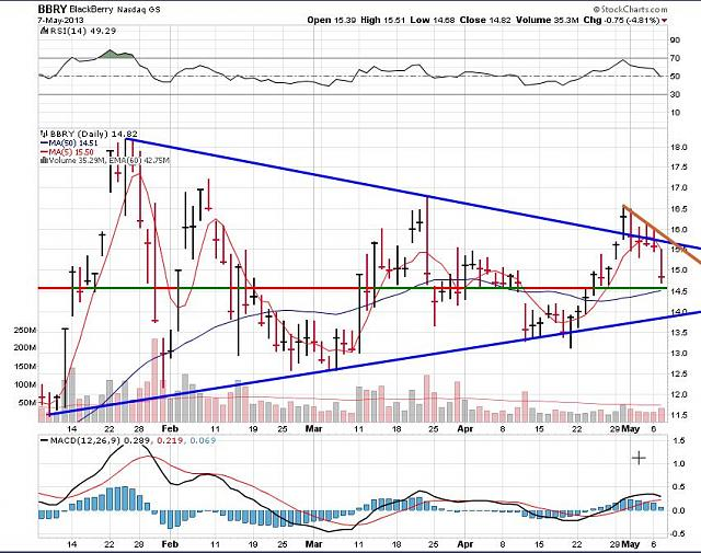 The BBRY Café.  [Formerly: I support BBRY and I buy shares]-rim-may-8-2013-chart.jpg