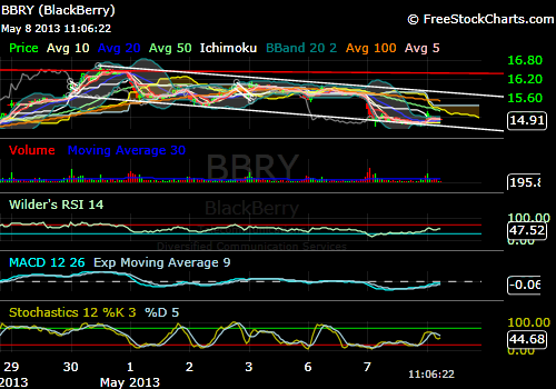 The BBRY Café.  [Formerly: I support BBRY and I buy shares]-bbry-05-08-15min.png