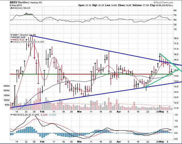 The BBRY Café.  [Formerly: I support BBRY and I buy shares]-rim-may-9-2013-chart.jpg