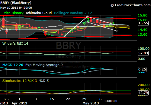 The BBRY Café.  [Formerly: I support BBRY and I buy shares]-bbry-05-10-1-day.png