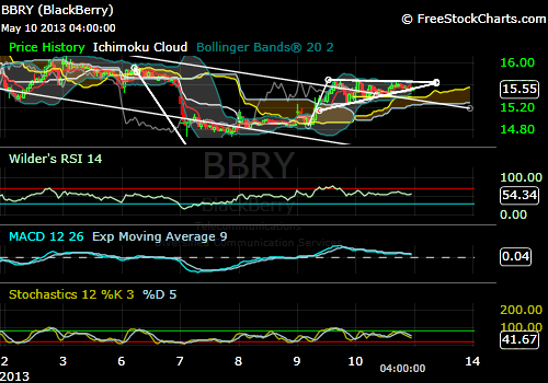 The BBRY Café.  [Formerly: I support BBRY and I buy shares]-bbry-05-10-15min.png