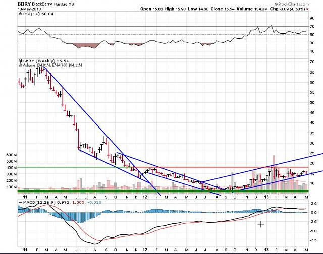 The BBRY Café.  [Formerly: I support BBRY and I buy shares]-rim-may-11a-2013-chart.jpg