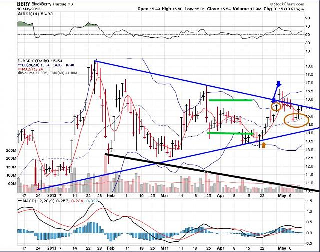 The BBRY Café.  [Formerly: I support BBRY and I buy shares]-rim-may-11-2013-chart.jpg